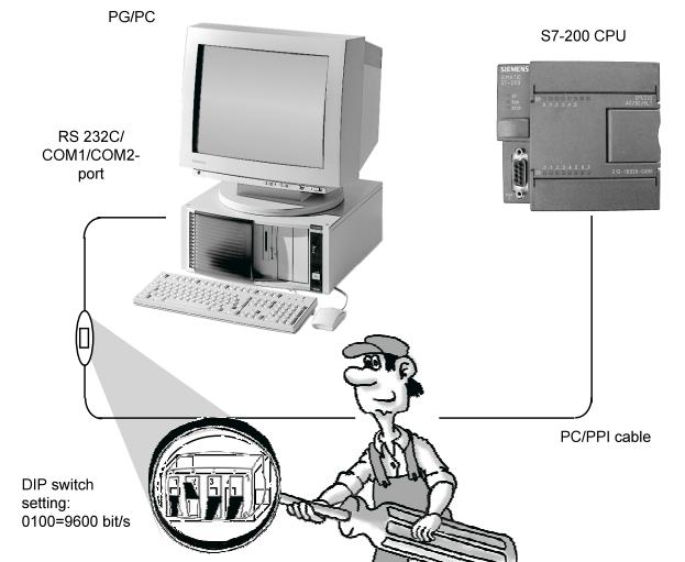 S7 200 rs232 programlama kablosu artik usb kullaniyoruz gerçi