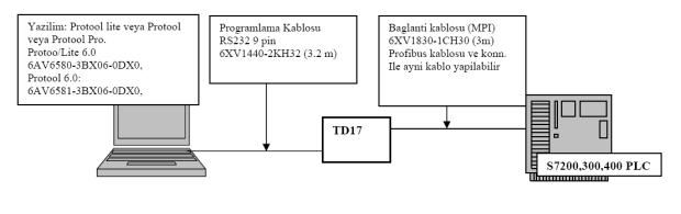 Siemens HMI ve PLC-PC bağlantıları-TD17