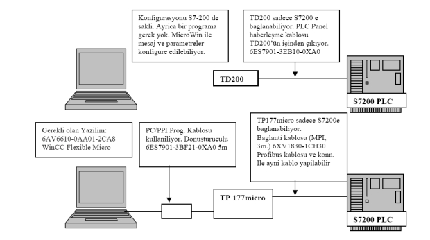 Siemens HMI ve PLC-PC bağlantıları-TD200-TP177