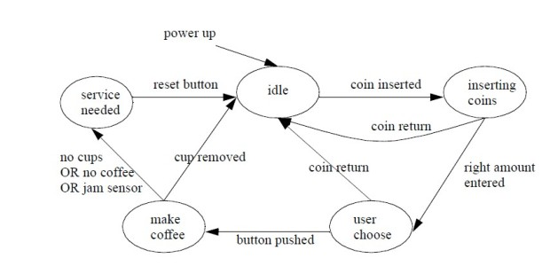 State Diagram for a Coffee Machine-Kahve makinası State-petri-net- diyagramı