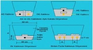 Kablo kanalı özellikleri