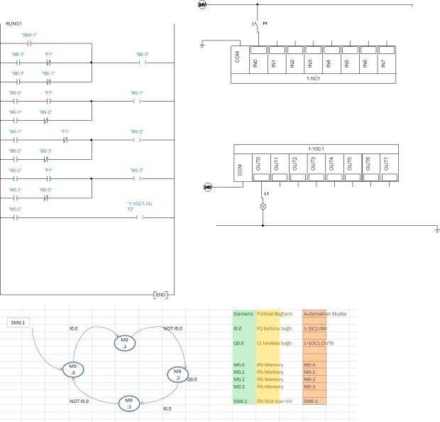 PLC siemsn S7-200 Tek buton tek lamba led yak söndür petri net Automaition studio adım