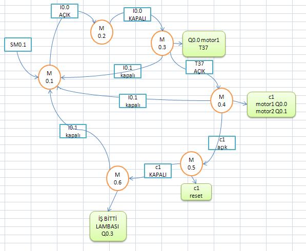 plc eğitim SM biti s7-200 siemens delta program adım ankara durum şema diyagram motor zaman sayıcı iş plcsitemiz otomasyon